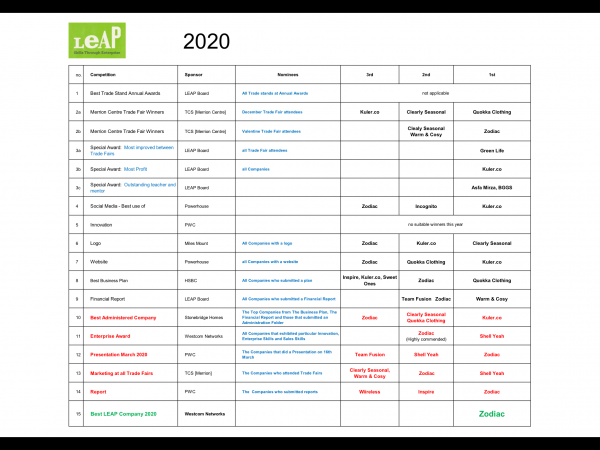 LEAP results 2020